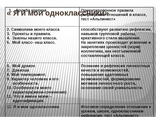 « Я и мои одноклассники» 1. Дружба крепкая Ориентировочноеправила регулировки...
