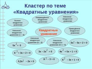 Кластер по теме «Квадратные уравнения» Квадратные уравнения Приведённое квадр