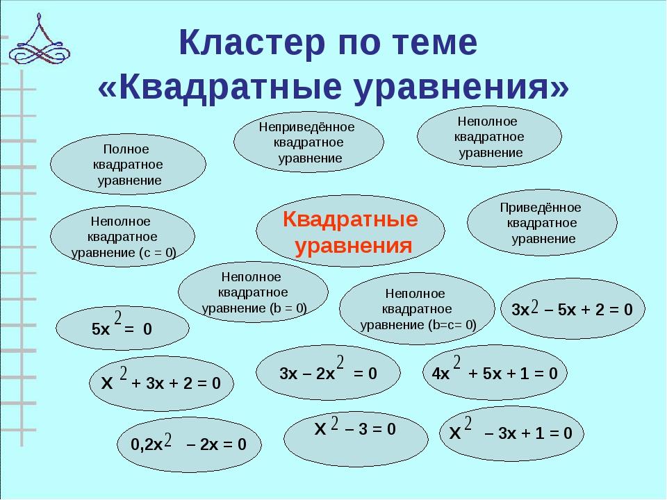 Кластер по теме «Квадратные уравнения» Квадратные уравнения Приведённое квадр...
