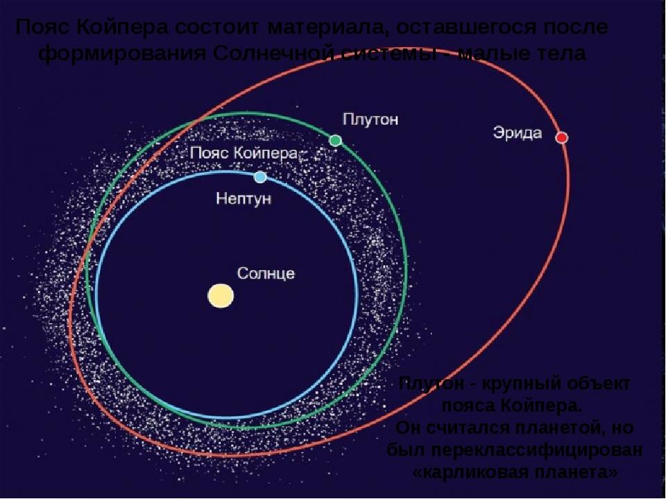 Земля – планета Солнечной системы Планета – «блуждающая звезда» - холодное ша...