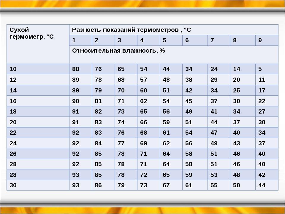 Сухой термометр, °CРазность показаний термометров , °С 123456789 О...