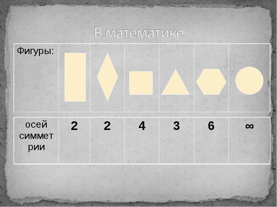 Фигуры: осей симметрии 2 2 4 3 6 ∞