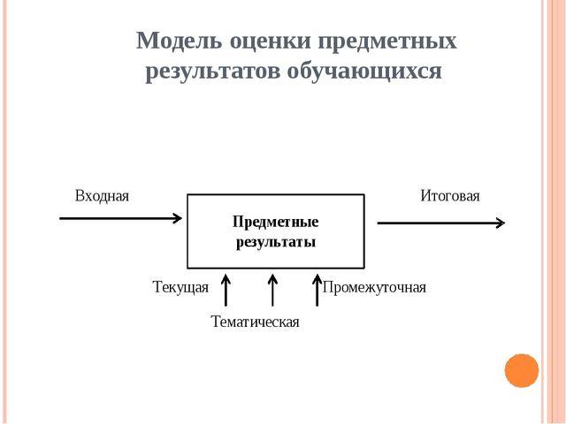Модель оценки предметных результатов обучающихся