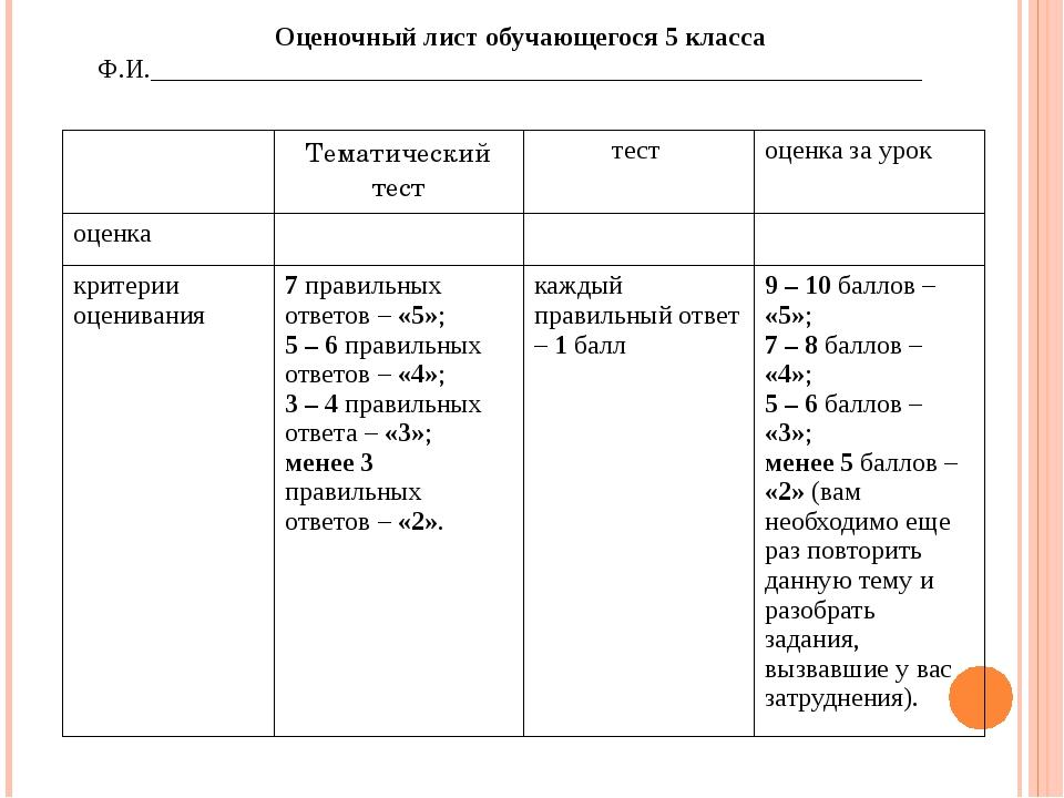 Оценочный лист обучающегося 5 класса Ф.И.____________________________...