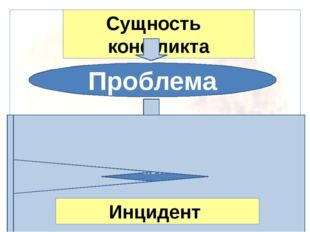Сущность конфликта Проблема Конфликтная ситуация Участники Конфликтная личнос
