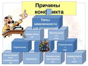 Причины конфликта Организационно-управленческие Правовые Финансовые (материал