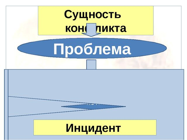 Сущность конфликта Проблема Конфликтная ситуация Участники Конфликтная личнос...