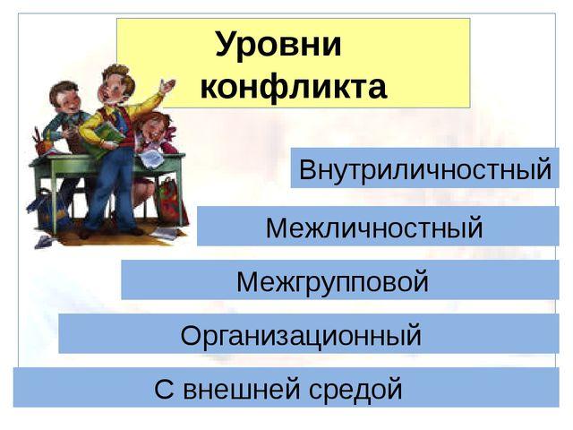 Уровни конфликта Внутриличностный Межличностный Межгрупповой Организационный...