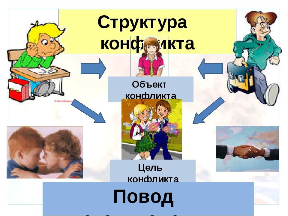 Структура конфликта Объект конфликта Цель конфликта Повод столкновения