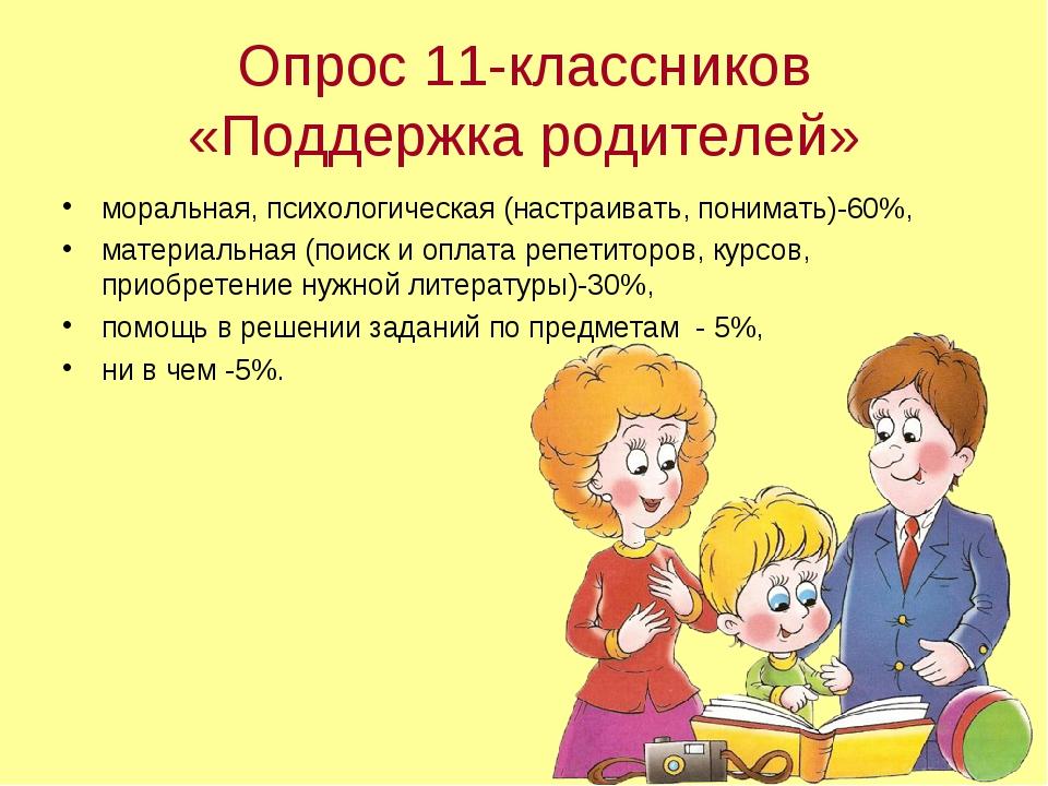 Опрос 11-классников «Поддержка родителей» моральная, психологическая (настраи...