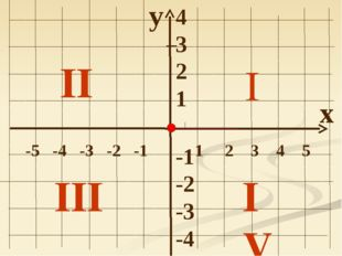 y x -5 -4 -3 -2 -1 1 2 3 4 5 4 3 2 1 -1 -2 -3 -4 III I I II IV