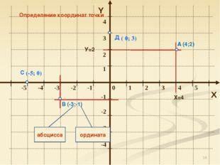 * Y X Определение координат точки А (4;2) В (-3;-1) абсцисса ордината Х=4 У=2