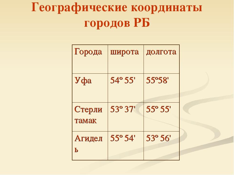 Географические координаты городов РБ