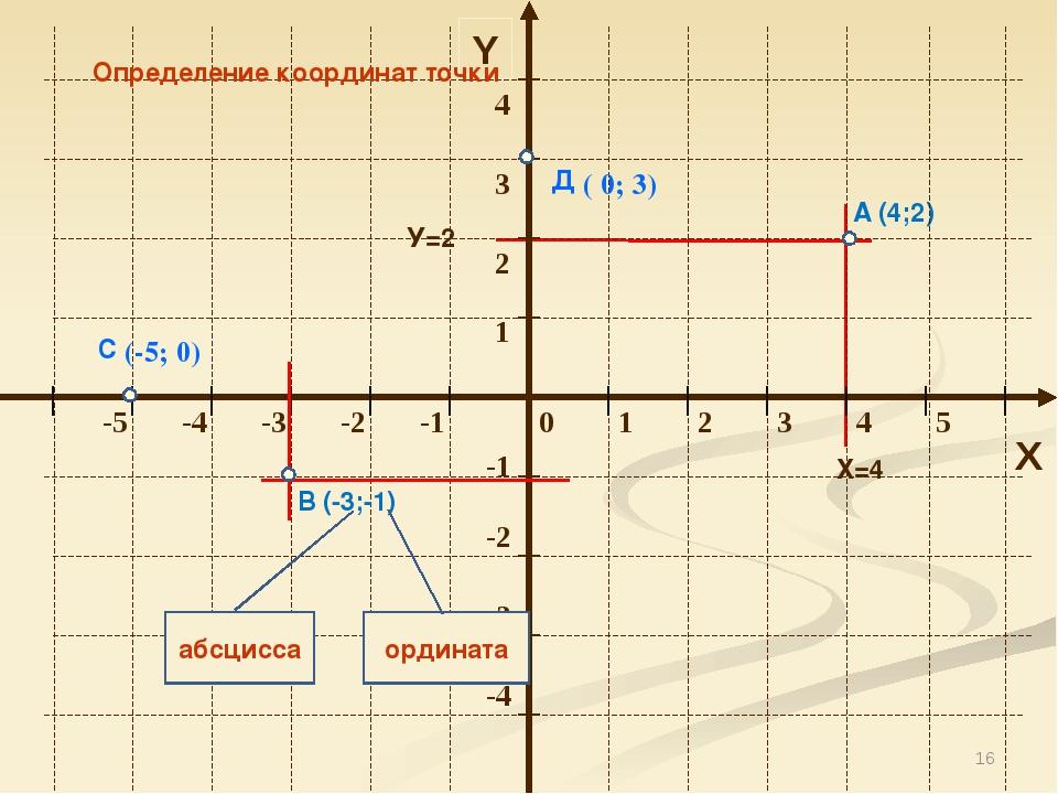 * Y X Определение координат точки А (4;2) В (-3;-1) абсцисса ордината Х=4 У=2...