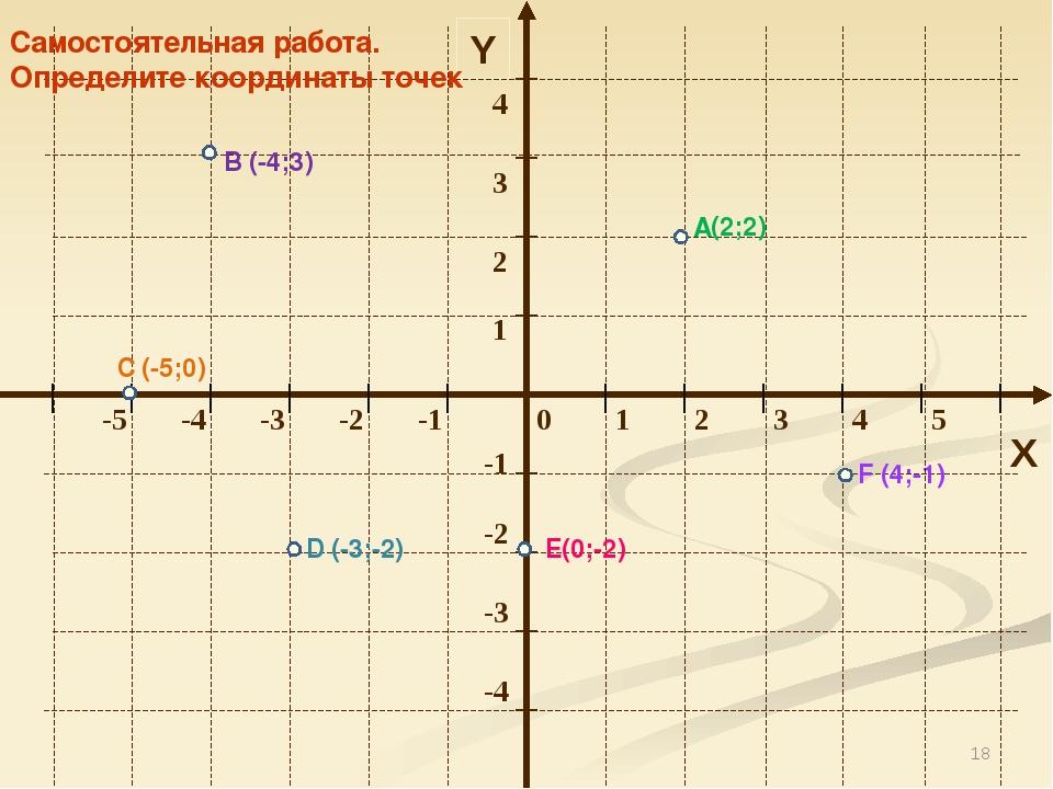 * Y X Самостоятельная работа. Определите координаты точек А В С D Е F (-4;3)...