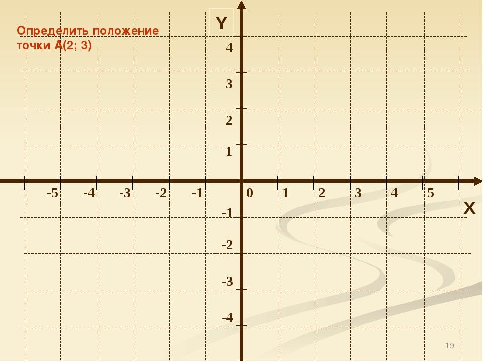 * Y X Определить положение точки А(2; 3)