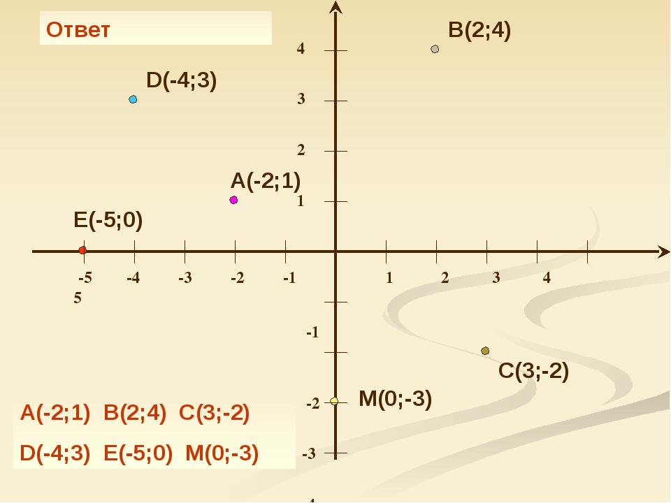 A(-2;1) B(2;4) C(3;-2) D(-4;3) E(-5;0) M(0;-3) Ответ A(-2;1) B(2;4) C(3;-2) D...