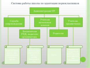 Система работы школы по адаптации первоклассников Администрация ОУ Служба соп