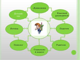 Детский сад Классный руководитель Педагоги Родители Логопед Психолог «Дошкол