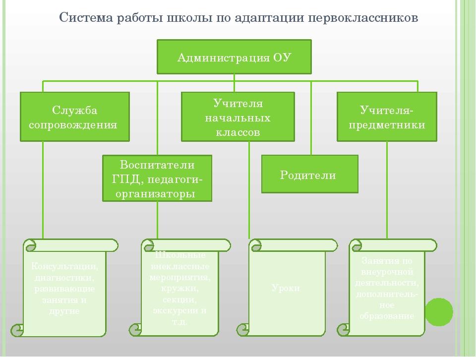Система работы школы по адаптации первоклассников Администрация ОУ Служба соп...