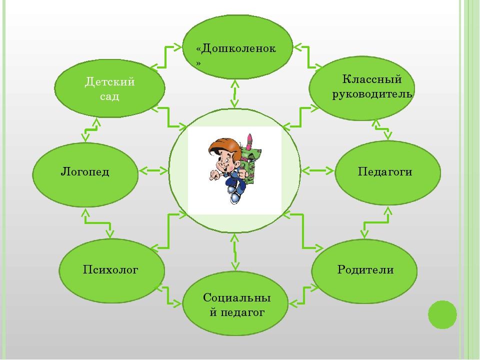Детский сад Классный руководитель Педагоги Родители Логопед Психолог «Дошкол...