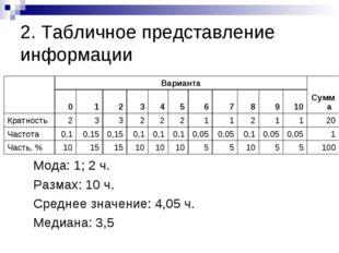 2. Табличное представление информации Мода: 1; 2 ч. Размах: 10 ч. Среднее