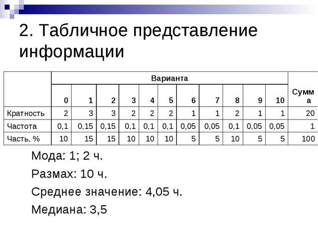 2. Табличное представление информации Мода: 1; 2 ч. Размах: 10 ч. Среднее...