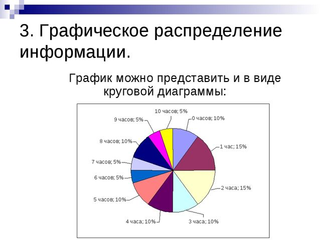 3. Графическое распределение информации. График можно представить и в виде...