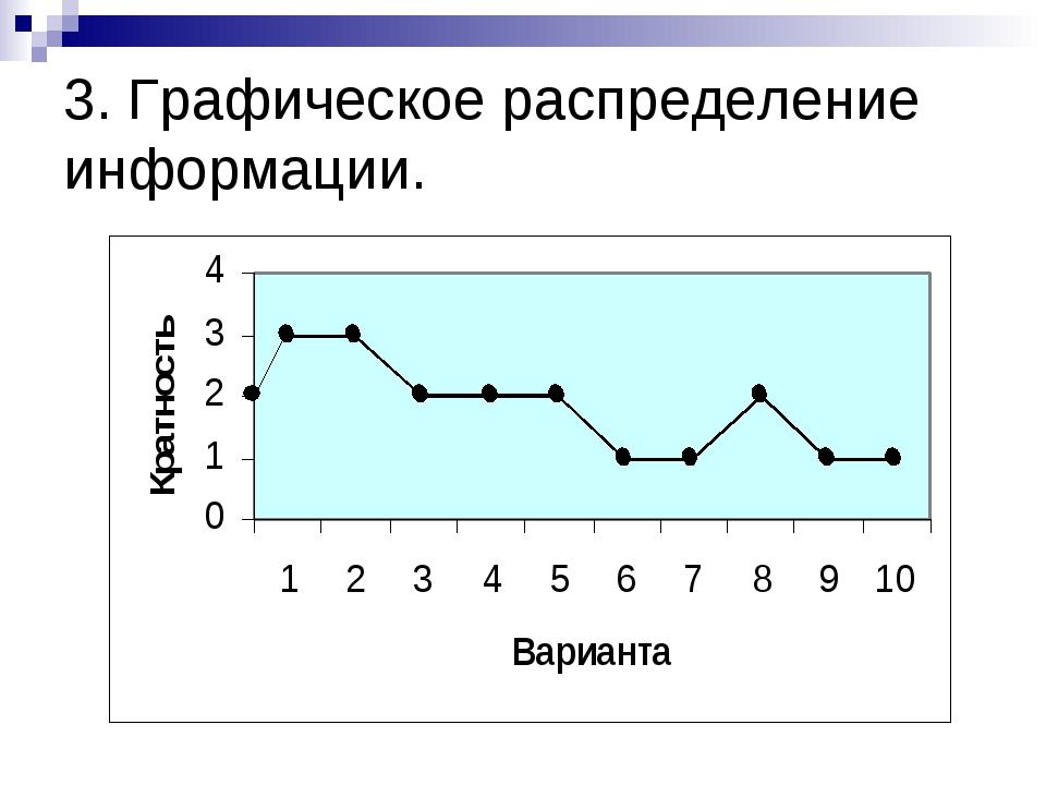 3. Графическое распределение информации.