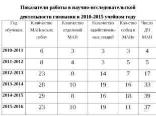 * Показатели работы в научно-исследовательской деятельности гимназии в 2010-2