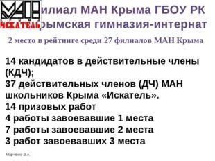 Филиал МАН Крыма ГБОУ РК «Крымская гимназия-интернат 14 кандидатов в действит