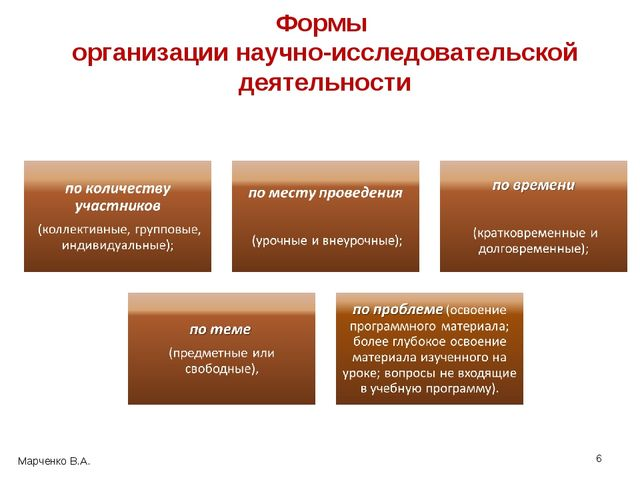 Формы организации научно-исследовательской деятельности * Марченко В.А.