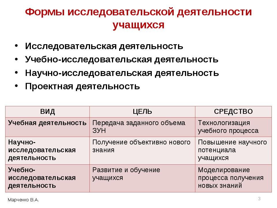 Формы исследовательской деятельности учащихся Исследовательская деятельность...