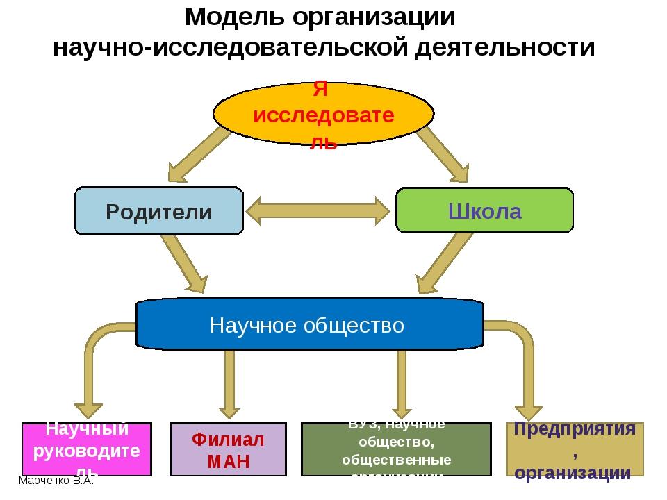 Модель организации научно-исследовательской деятельности Я исследователь Роди...