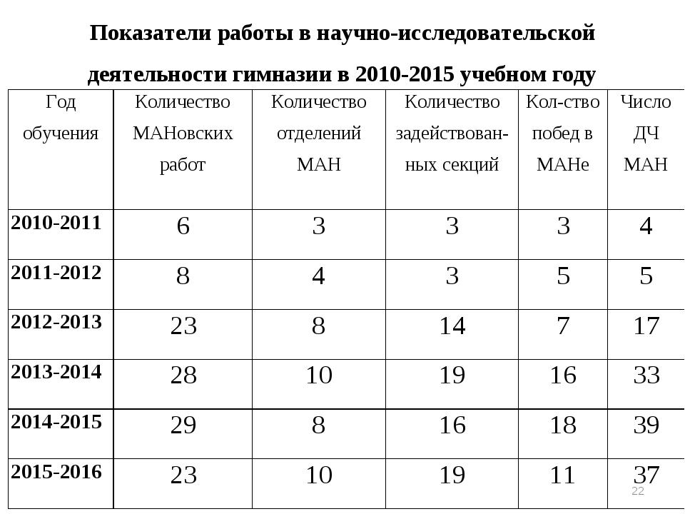 * Показатели работы в научно-исследовательской деятельности гимназии в 2010-2...