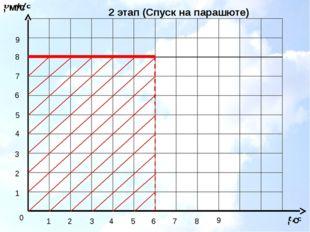1 2 3 4 5 6 7 8 1 2 3 4 5 6 7 8 9 9 0 2 этап (Спуск на парашюте)
