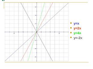 Линейные уравнения, содержащие знак модуля y=x y=2x y=4x y=-2x