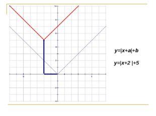 y=|x+a|+b y=|x+2 |+5