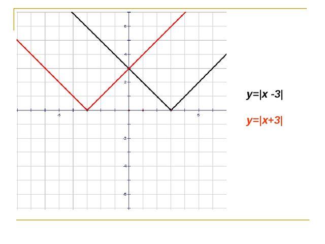 y=|x -3| y=|x+3|