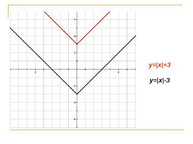 y= x +3 y= x -3