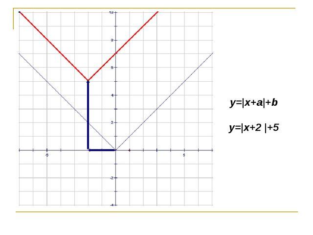 y= x+a +b y= x+2  +5