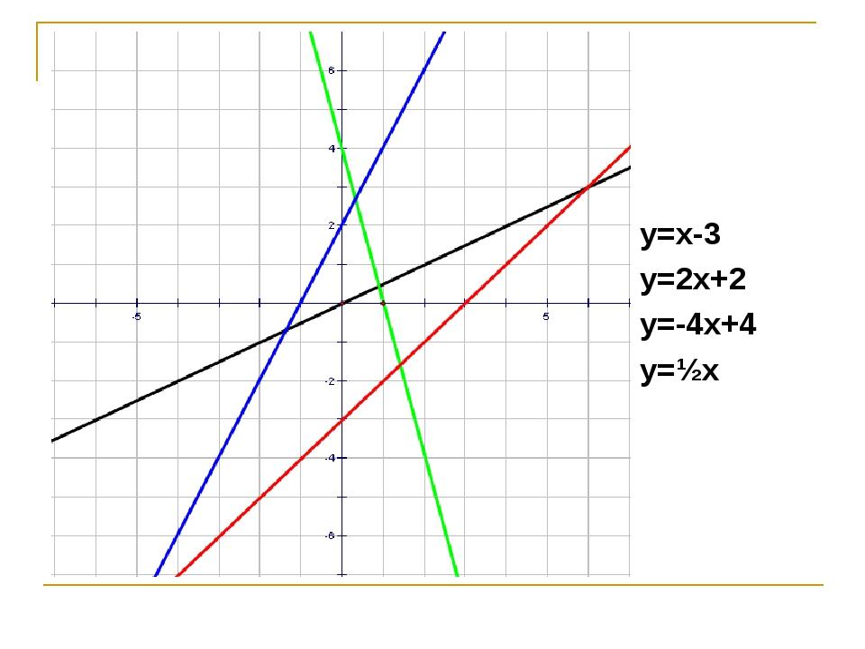 y=x-3 y=2x+2 y=-4x+4 y=½x