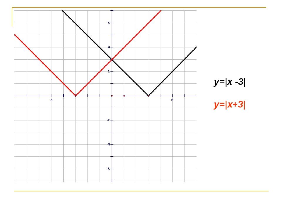 y= x -3  y= x+3 