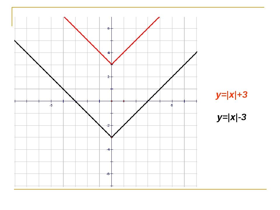 y=|x|+3 y=|x|-3