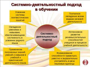 Усвоение системы лингвистических понятий Интенсивное развитие речемыслительны