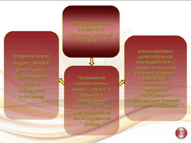 Коммуникативно целесообразное взаимодействие с людьми в процессе речевого общ...