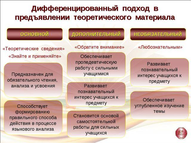 «Теоретические сведения» «Знайте и применяйте» «Обратите внимание» «Любознате...