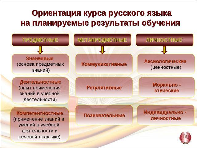 Ориентация курса русского языка на планируемые результаты обучения Знаниевые...