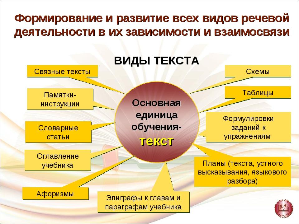 Связные тексты Таблицы Формулировки заданий к упражнениям Эпиграфы к главам и...