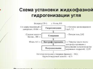 Схема установки жидкофазной гидрогенизации угля Примечание: Газ циркуляционны